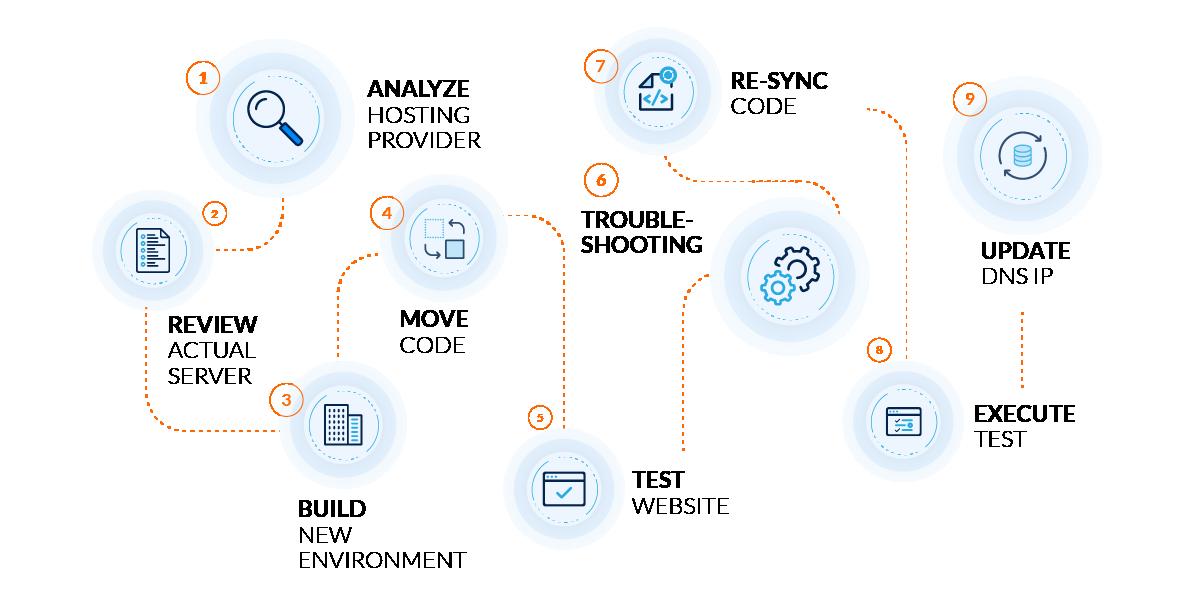cloud-migration-process