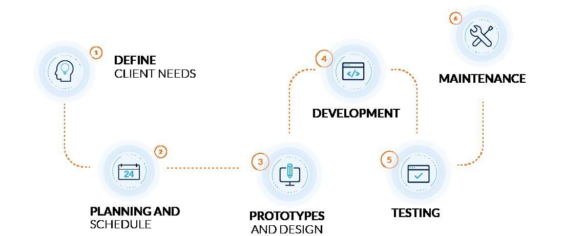web-development-metodology