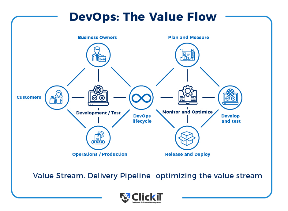 DevOps the value flow