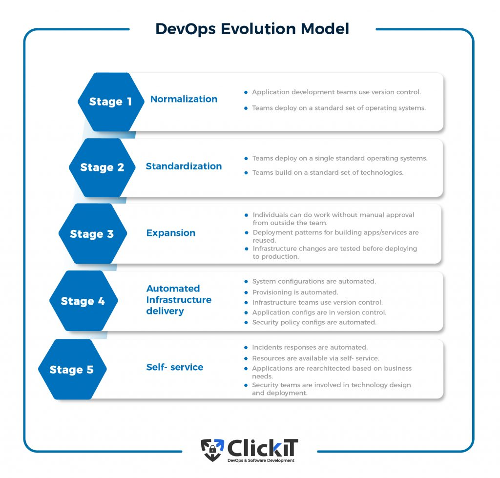 devops evolution model
