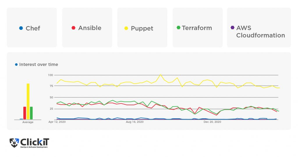 Google Trends overview on the popularity of IaC tools