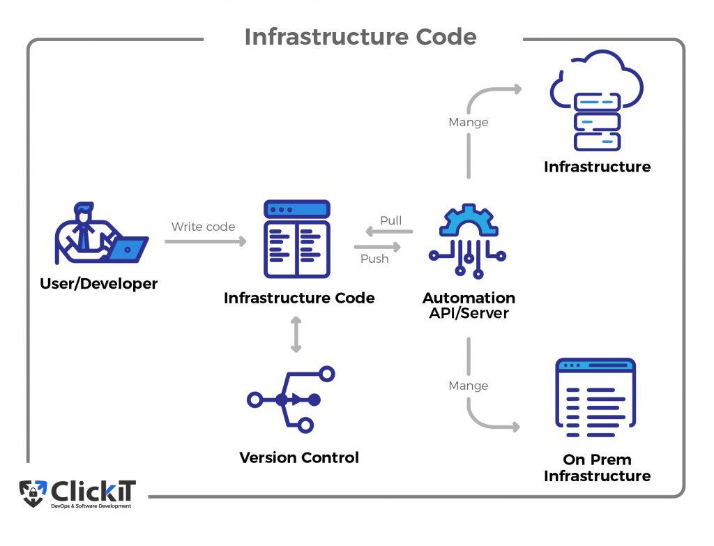 Infrastructure Code