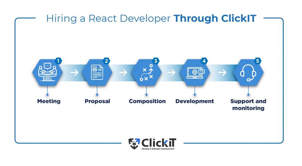 Hiring a React Developer Through ClickIT