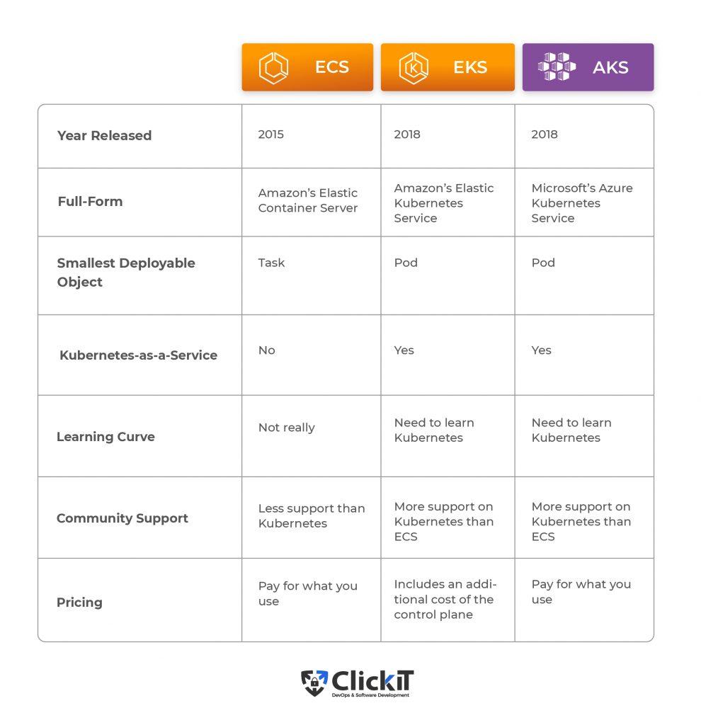 Summary table for ECS, EKS, and AKS